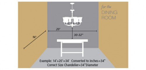 Chandelier Size Guide Presented By Kathryn Greeley Interior Designer From Asheville North Carolina